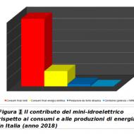 L'idroelettrico in Italia